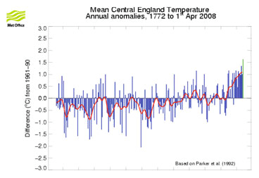 Annual surface air temperatures for central England